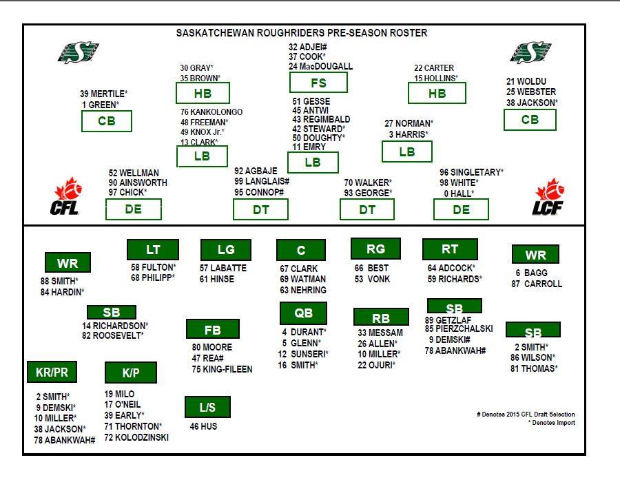 The blair necessities riders depth chart for northern kickoff riders depth chart for northern kickoff maxwellsz