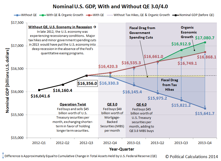 Nominal U.S. GDP, 2012-Q1 through 2013-Q4 (2nd estimate)