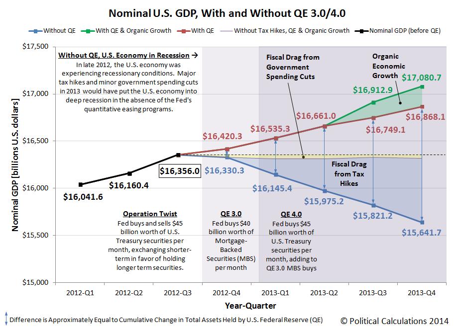 Nominal U.S. GDP, 2012-Q1 through 2013-Q4 (2nd estimate)
