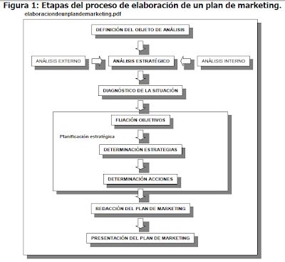 La democratización de Internet permite a todas las empresas desarrollar un plan de Marketing.