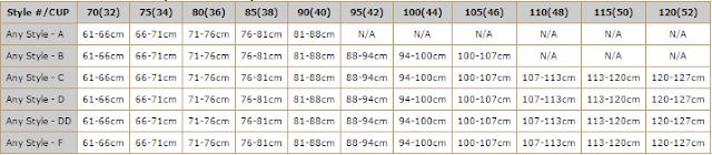 Chart measurement weist