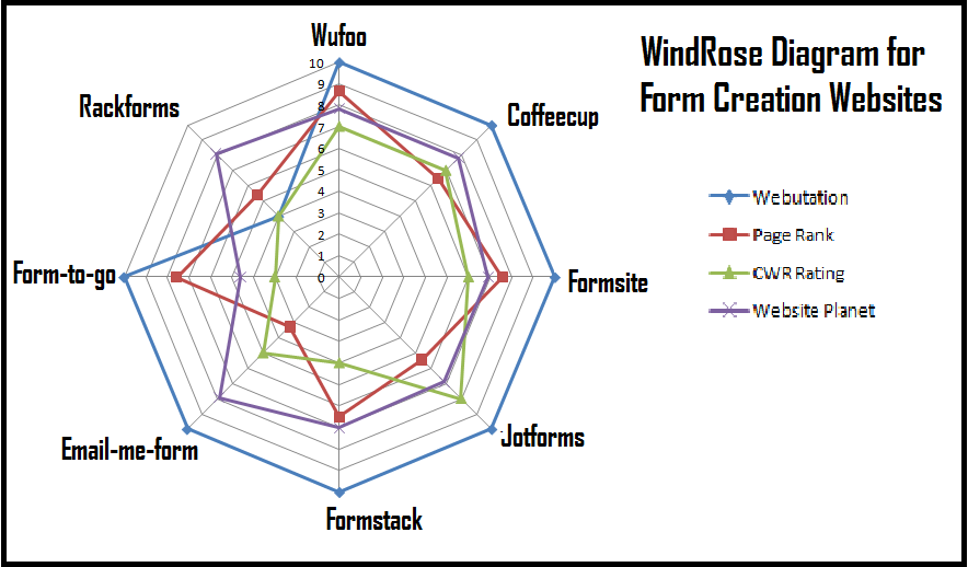 WindRose Diagram