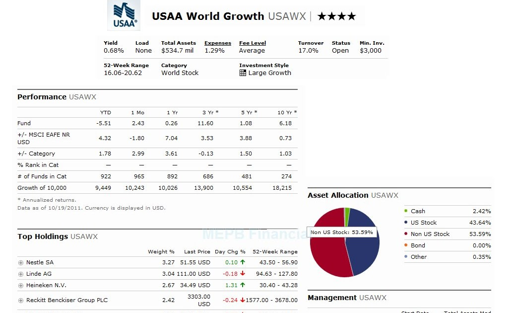 Usaa World Growth Fund Usawx Mepb Financial