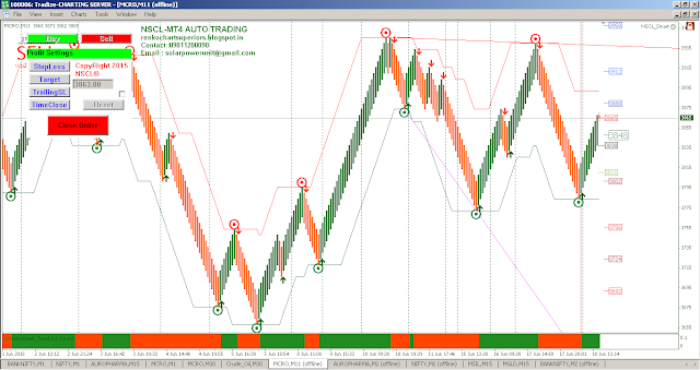 Renko chart trading system and script