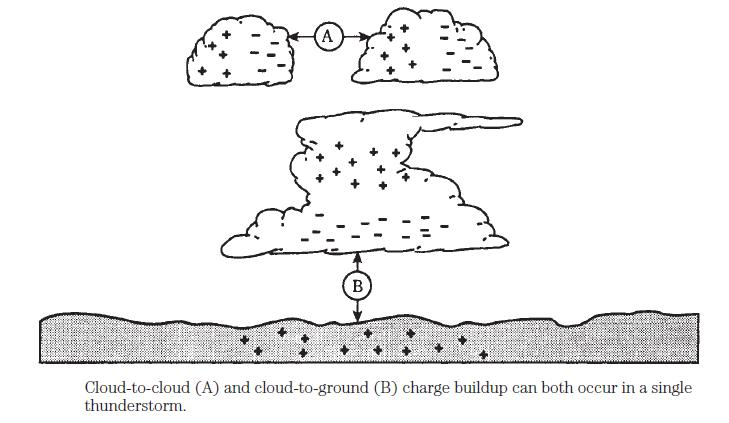 Static electricity   Basic Electrical Engineering