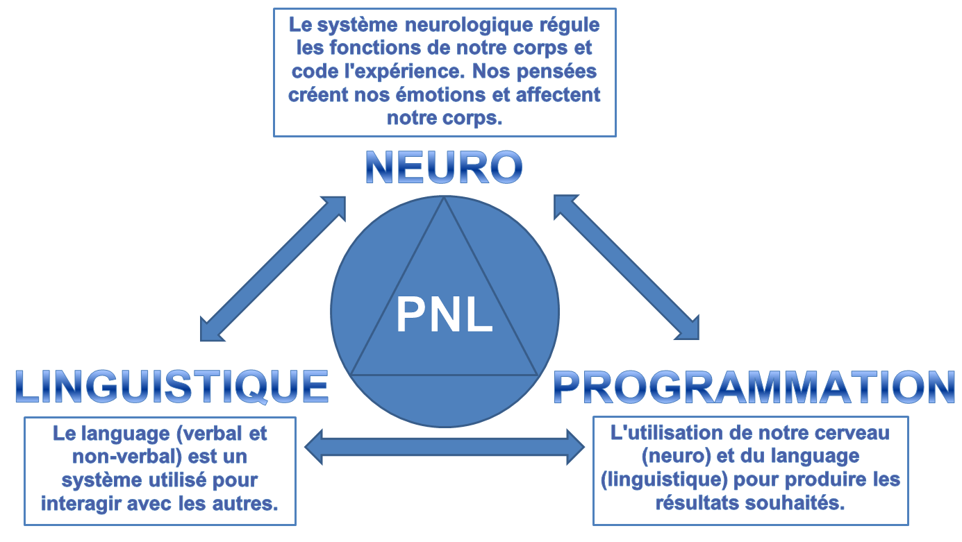 technique de persuasion mentale pdf