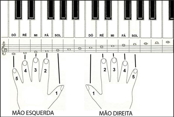 Resultado de imagem para fotos desenhos de mãos no teclado