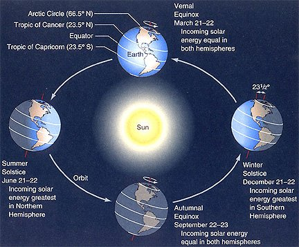 PHENOMENON OF SEASONS, Solstice & Equinoxes - Explained