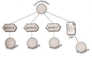 Difference between ServletConfig and ServletContext_JavabynataraJ