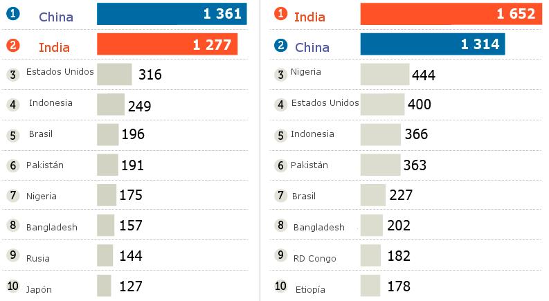 15 paises mas poblados: