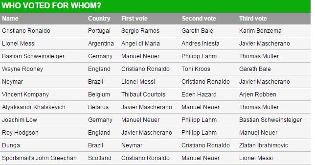 Undian Anugerah Ballon d'Or FIFA 2014