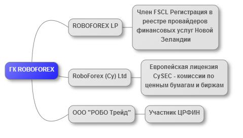 Состав брокера ROBOFOREX