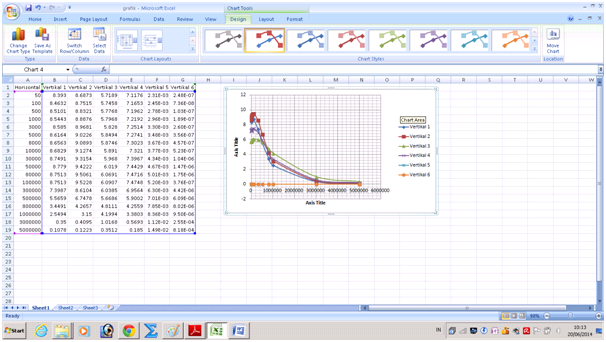 Membuat grafik dalam tampilan logaritmik dengan microsoft excel nah untuk membuat menjadi logaritmik misal disini saya ingin mengubah sumbu x dapat dilakukan dengan cara klik axis yang ingin diubah kemudian klik ccuart Gallery
