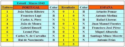 Cuadro de resultados de la primera ronda del I Encuentro Ibérico de Ajedrez 1945