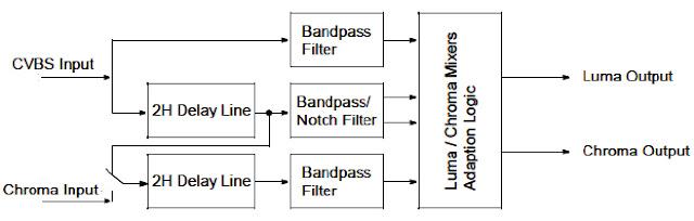 Hình 12c - Mạch Adaptive Comb Filter