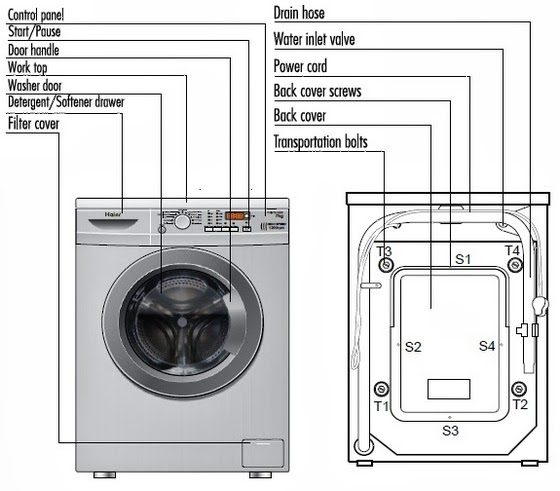 instructions on how to use a washing machine