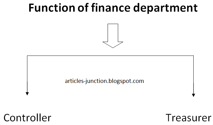 Function of Finance Department