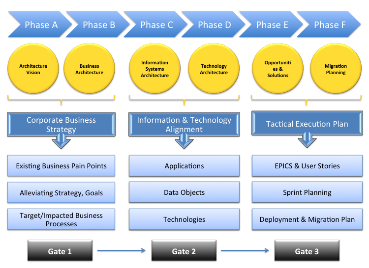 The Quintessential Inquisitor: Aligning Agile with TOGAF EA framework