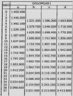 Daftar Tabel Kenaikan Gaji PNS Tahun 2015