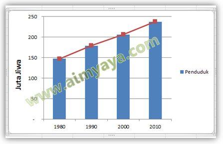 Gambar: Contoh grafik jumlah penduduk dengan garis penghubung pada bar / batang