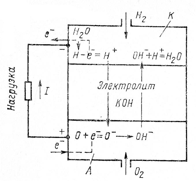 Газовый водородно-кислородный элемент