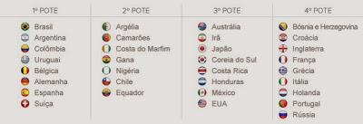 sorteio final da copa do mundo da Fifa