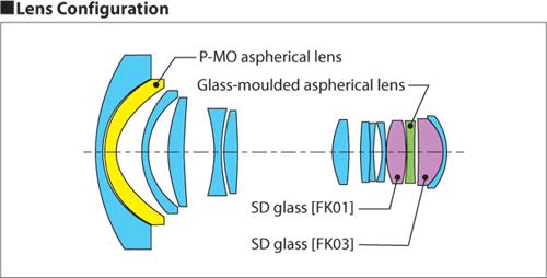 Schema ottico dello zoom Tokina AT-X 12-28 PRO DX