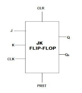 how to use a flip flpo board