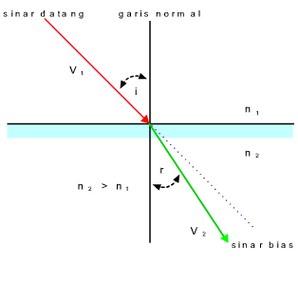 298 x 282 jpeg 8kB, Rangkuman Materi Fisika SMP : Pembiasan Cahaya