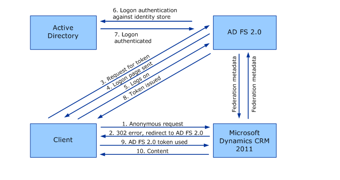 Cba External on Office 365 Adfs Authentication Diagram