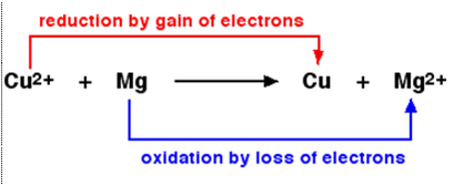 redox and methathesis reactions