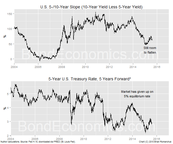 Chart: U.S. Treasury Slope And Forward (BondEconomics.com)