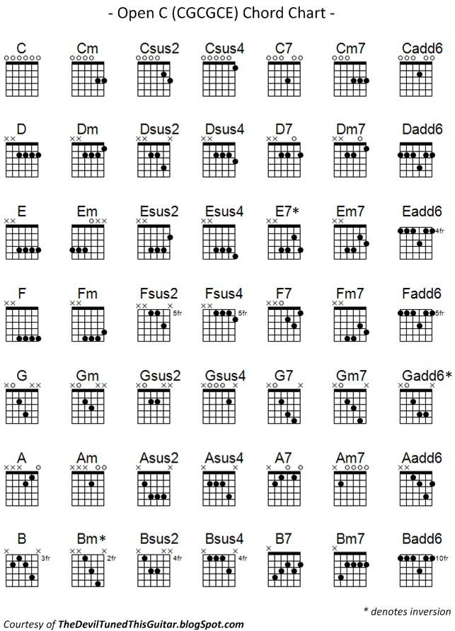 The Devil Tuned this Guitar: Open C Chord Chart