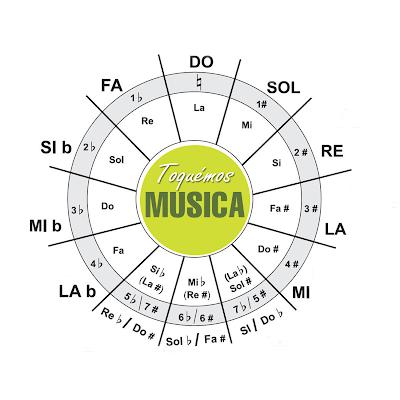 http://toquemosmusica.blogspot.com.es/2014/03/circulo-de-quintas-escalas-y-sus.html