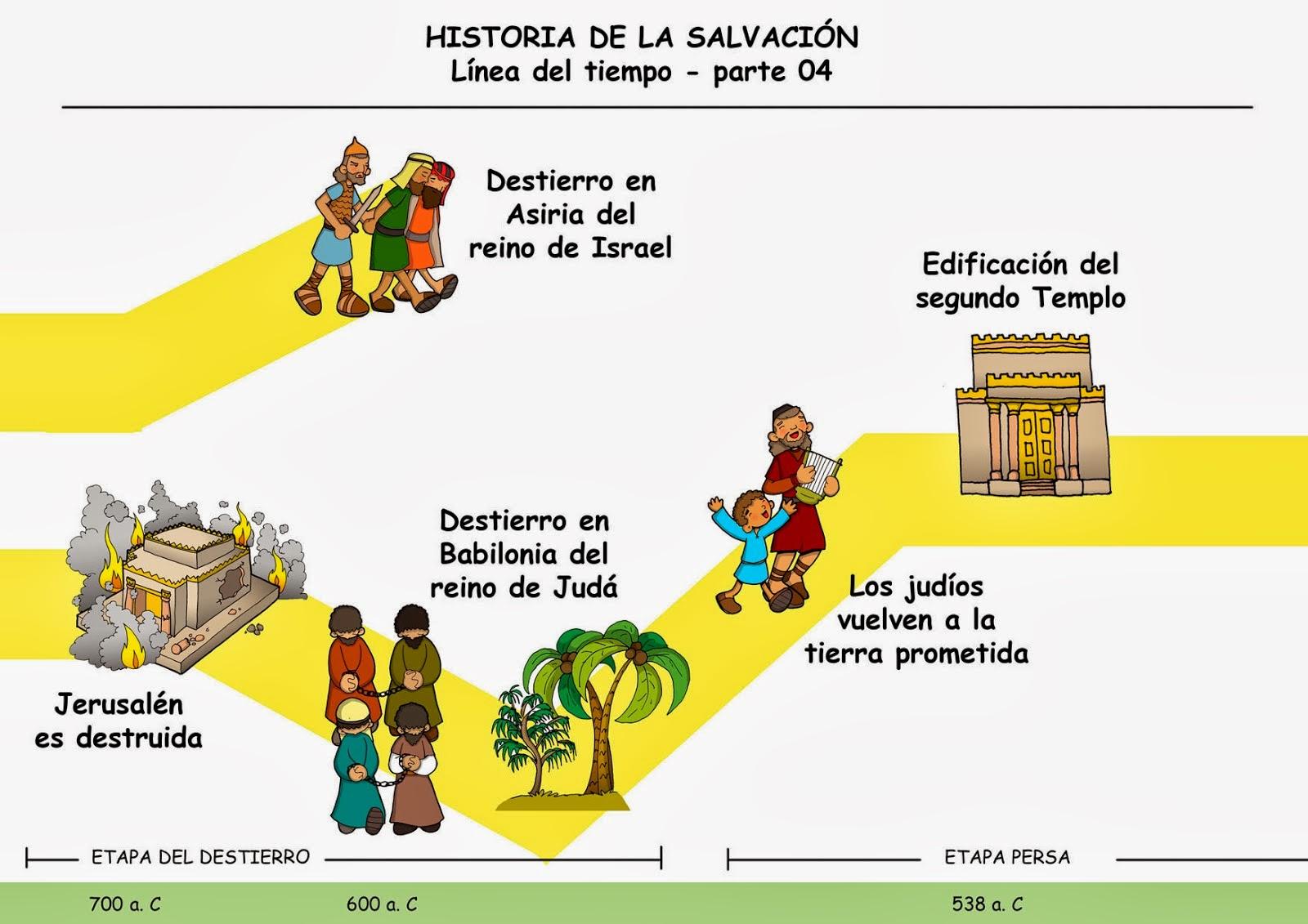 Línea del tiempo de la Historia de la Salvación. Colorear.   Ana de ...