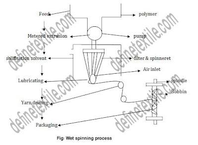 wet spinning process