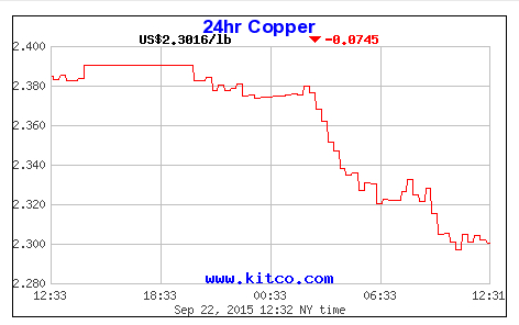 Copper leads fall in metal prices on China worries