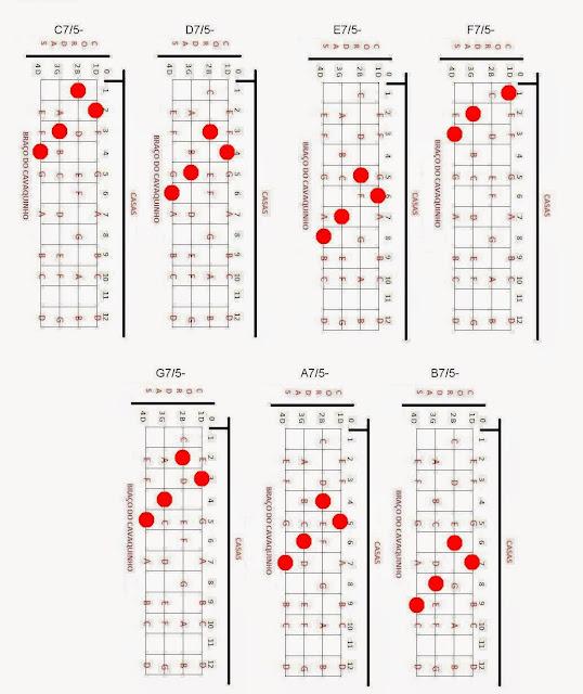 cavaco, notas, acordes 7/5-, cavaquinho, cifras de cavaco,cavaco,cavaquinho,nota,notas,acorde,acordes,solos,partitura,teoria,cifra,cifras,montagem,banjo,dicas,dica,pagode,nandinho,antero,cavacobandolim,bandolim