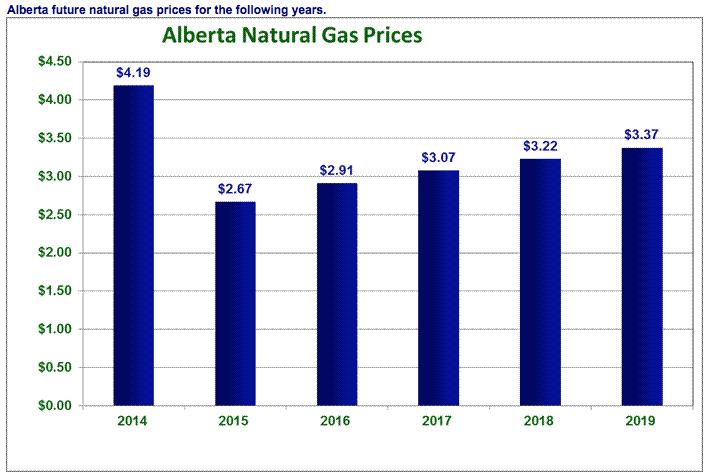 Natural Gas Price Forecast September