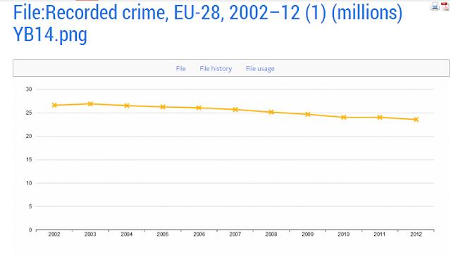 numero dei crimini in europa