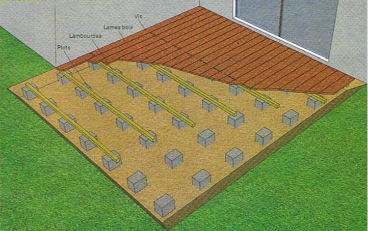 conception d 39 une terrasse en bois la structure de la terrasse. Black Bedroom Furniture Sets. Home Design Ideas