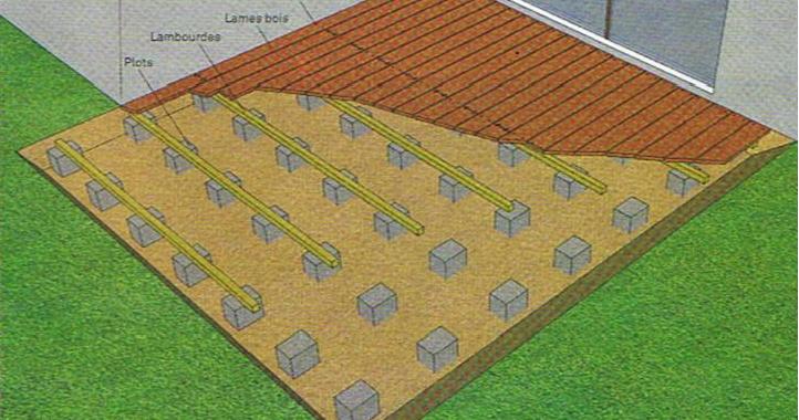 Conception dune terrasse en bois LA STRUCTURE DE LA TERRASSE ~ Allergie A La Poussiere De Bois