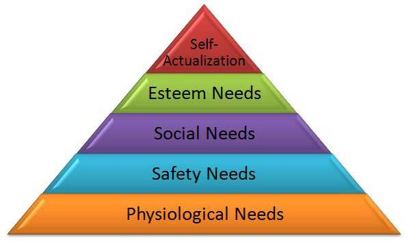 Theories And Matrix Maslow S Hierarchy Of Needs