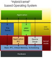 sistemas operativos: Clases de nucleos