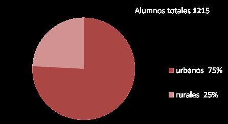 cantidad alumnos