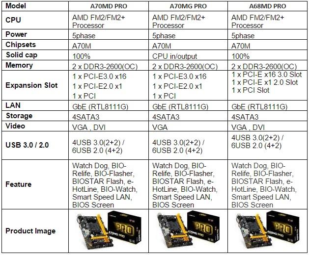 BIOSTAR PRO Series Models