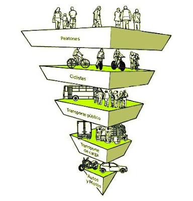 Píramide de la movilidad sostenible (ciudadesquecaminan.org)