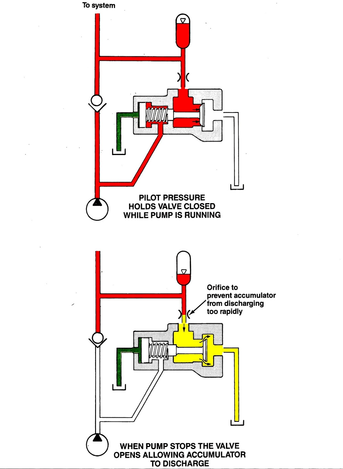 Mariners repository hydraulics part 1 direction control valves a typical application of pilot operated check valves is accumulator unit powered by pump as shown below symbols biocorpaavc