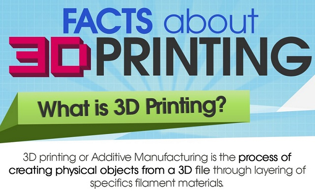 Image: Facts About 3D Printing