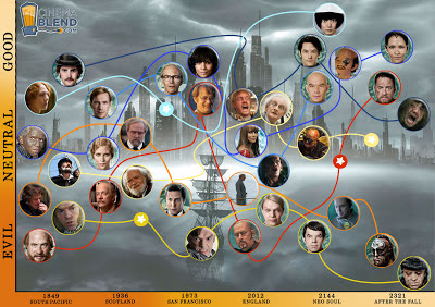 Con este esquema podremos ver a todos los personajes importantes en este historia